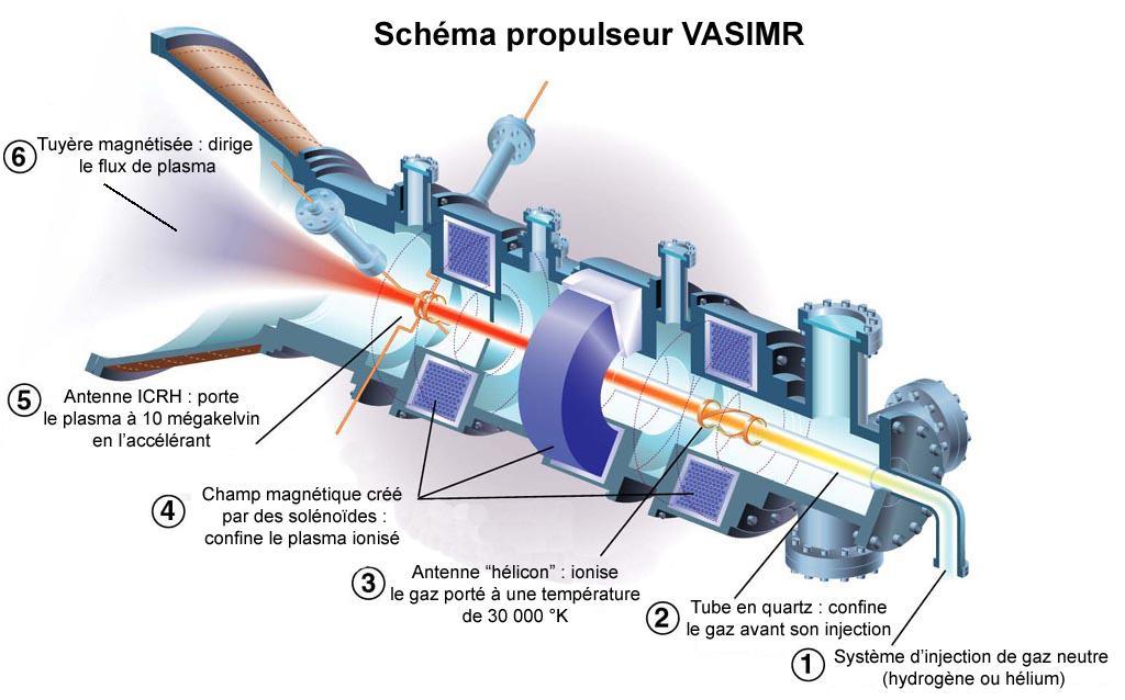 Schema du moteur Vasmir